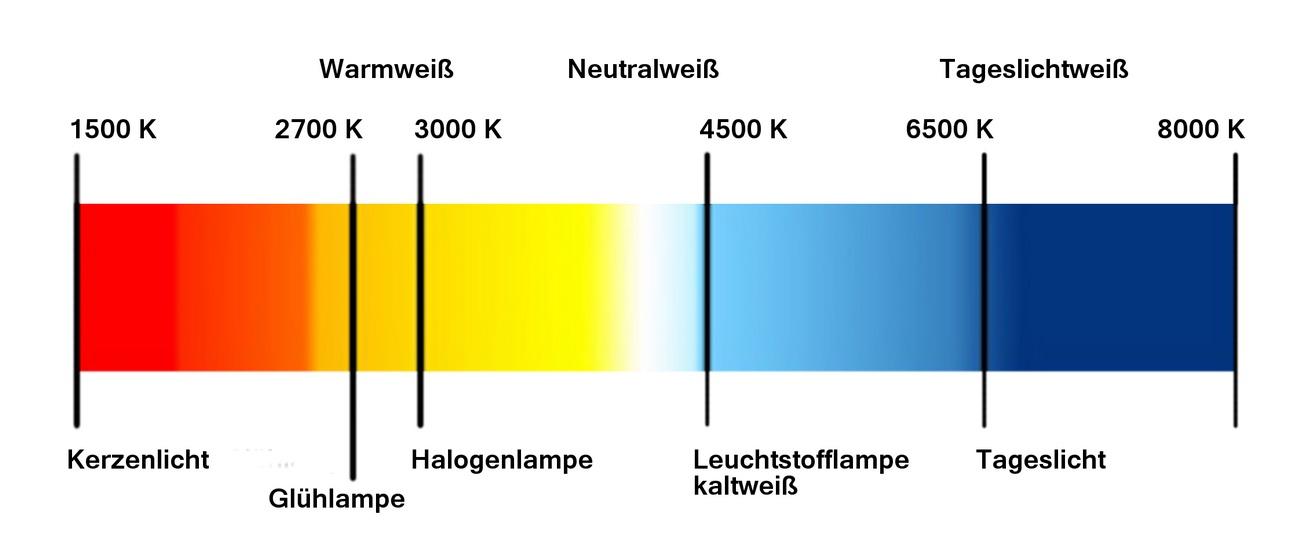 > Übersicht LED Farbtemperaturen